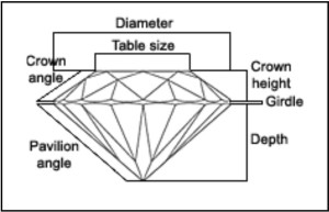 Diamond explanation