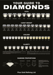 Guide to Diamonds